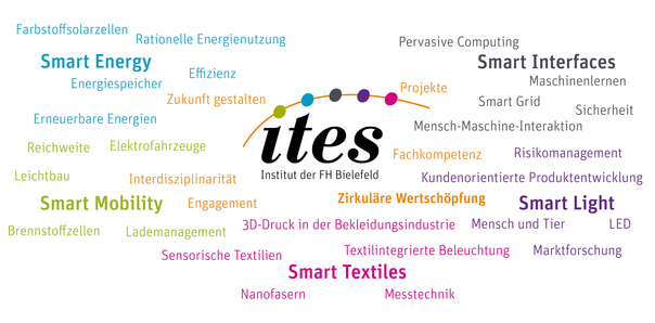 ITES Wordcloud
