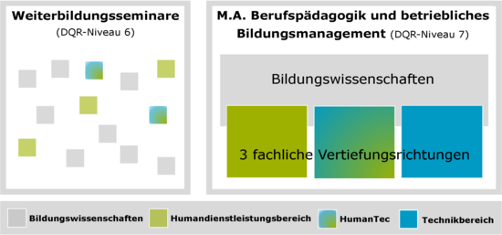 Studienangebote HumanTec 17_03_27